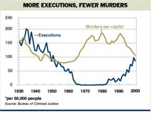death-penalty-graph_capital-punishment