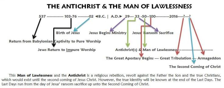antichrist_man-of-lawlessness-timeline