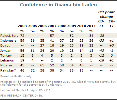 confidence-in-osama-bin-laden