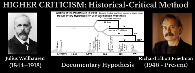 The Documentary Hypothesis—Defending Moses' Authorship of the Pentateuch