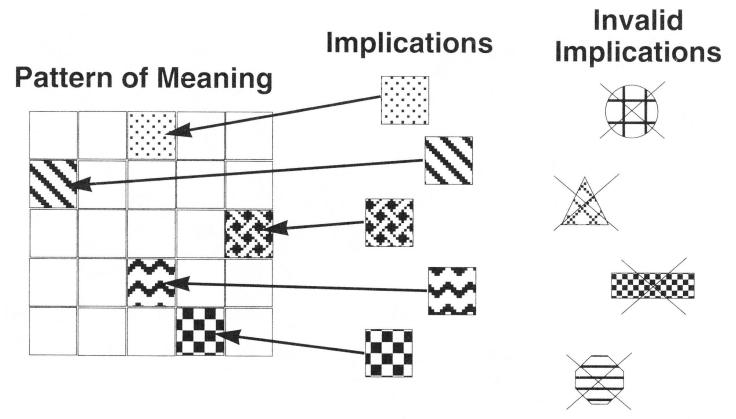 Pattern of Meaning