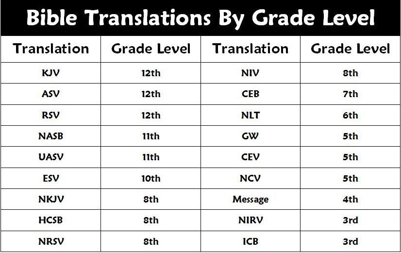 Bible Translations by Grade Level