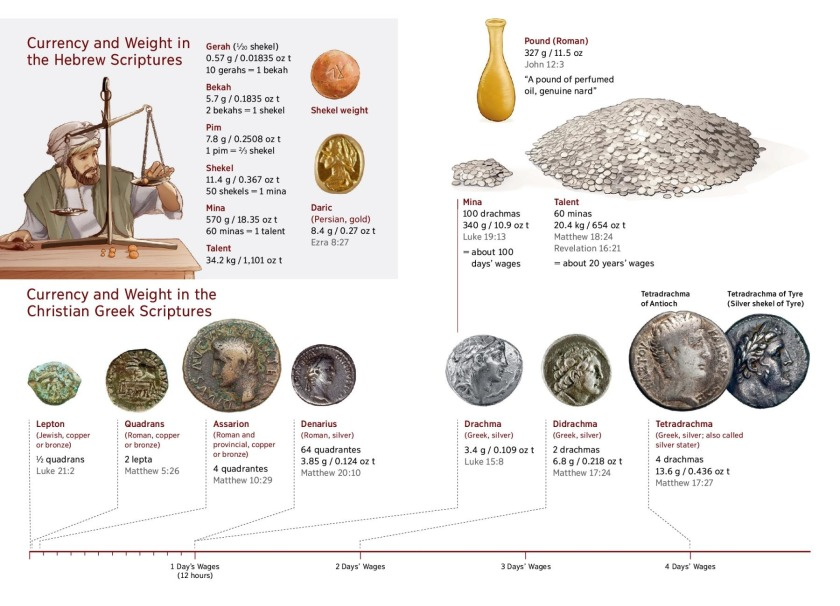 Currency and Weight