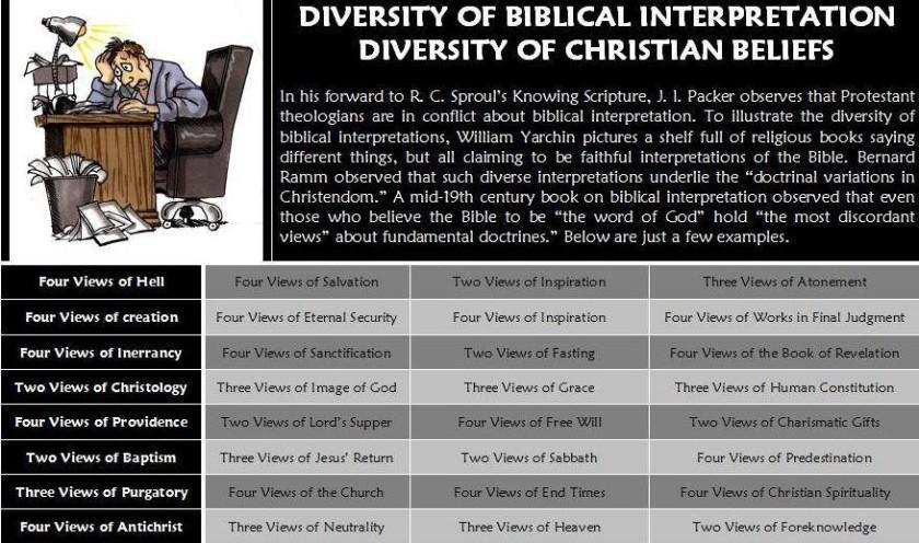 Doctrinal Belikefs - Spectrum